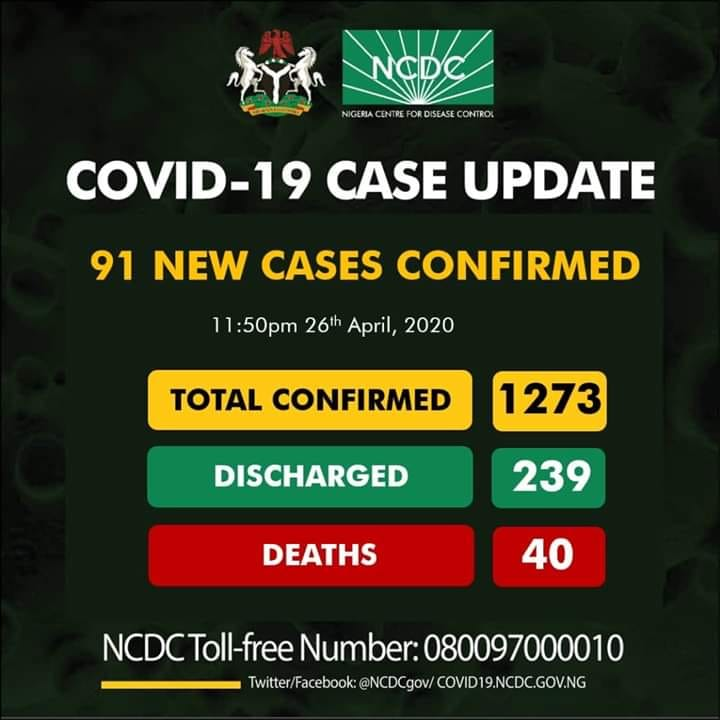 91 new cases as COVID-19 Nigeria hits 1273.